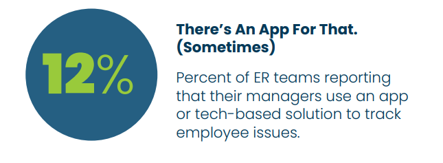 12 percent of ER teams report their managers use an app or tech