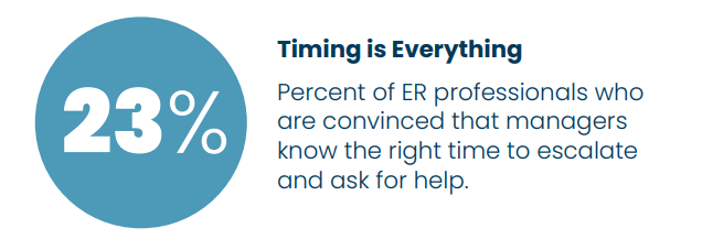 Timing is Everything: 23% percent of ER professionals are convinced that managers know the right time to escalate and ask for help.