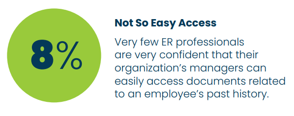 No So Easy Access: 8 percent of ER professionals are very confident that their organization's managers can easily access documents related to an employee's past history.