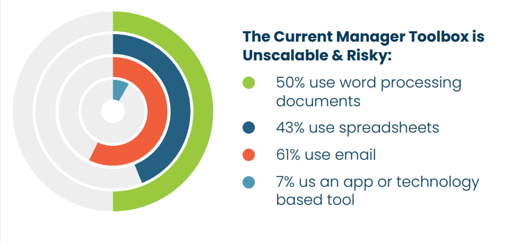 The current manager toolbox is unscalable and risky