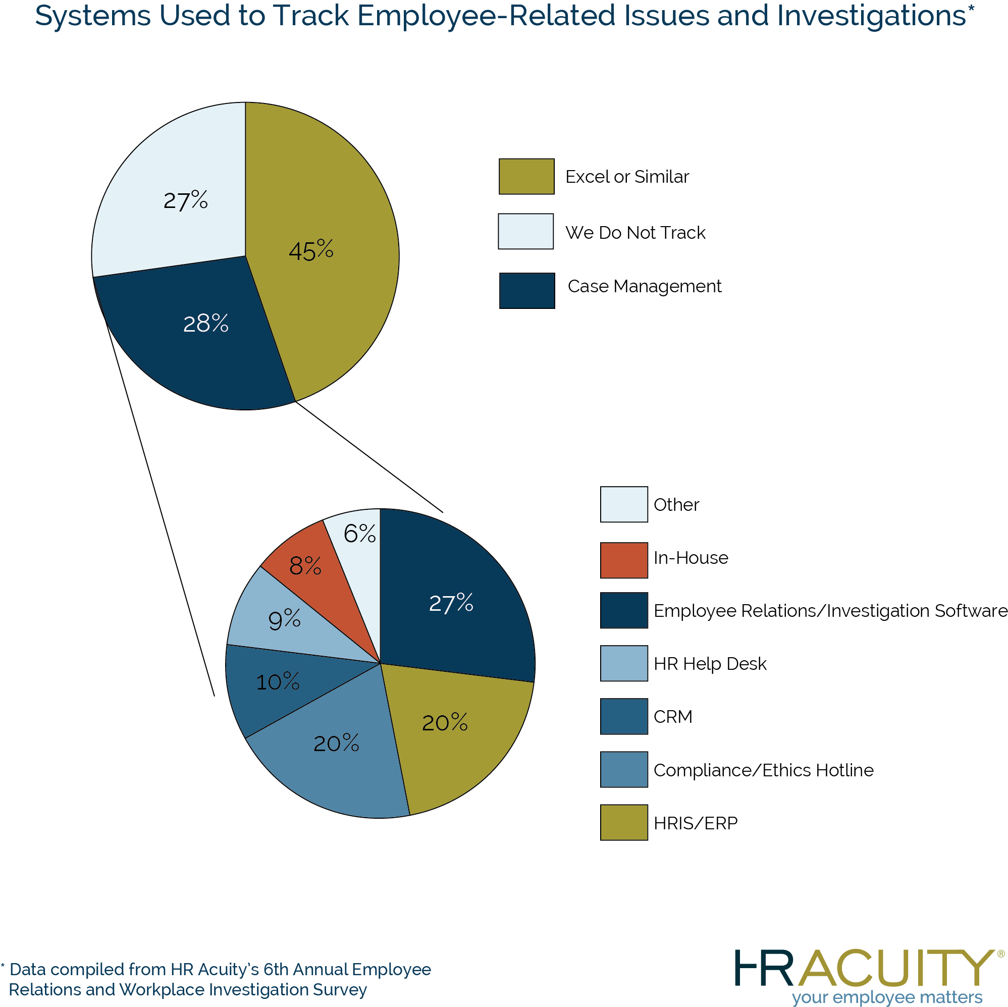 Systems used to track employee-related issues and investigations