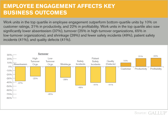 Chart showing Employee Engagement Affects Key Business Outcomes